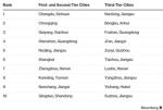 """""""中国表现最佳城市""""榜单发布 郑州排名第7 - 河南一百度"""