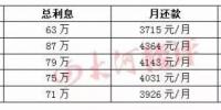 郑州首套房贷利率是多少?最高上浮30% 部分银行停贷 - 河南一百度