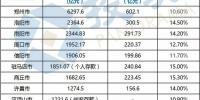 河南18省辖市人均存款:郑州6.4万领先,这个城市垫底 - 河南一百度
