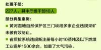 """河南等8省区130名""""厅官""""因环保问题被问责 - 河南一百度"""