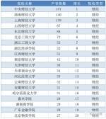 2017中国大学声誉榜发布!河南省四校上榜 - 河南一百度