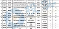 1252万元!河南公布2018年234个大众创业扶持项目 - 河南一百度