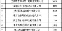 """河南曝光一批交通违法未处理的""""大户"""" 瞅瞅你认识不 - 河南一百度"""