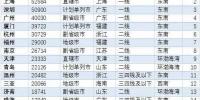 全国重点城市二手房最新价格:郑州二手房14881元/㎡ 贵吗? - 河南一百度