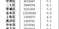 """曾是""""铝都""""的上街,为啥GDP在郑州16个县区排老末? - 河南一百度"""