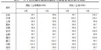 2月70城房价涨跌出炉!郑州新房价格环比持平 - 河南一百度