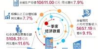 河南经济运行实现良好开局 一季度GDP增长7.9% - 人民政府