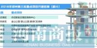 郑州292个项目集中开工 总投资超2000亿元 - 河南一百度