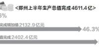 郑州上半年GDP增长8.5% 增速比全国高出1.7个百分点 - 河南一百度