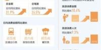 """1.58万亿元!国庆消费""""刷""""出新高 - 河南频道新闻"""