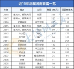秦英林蝉联首富,15年这些人登顶河南富豪榜(附名单) - 河南一百度