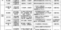 河南省住建厅通报51个房产违规企业(附名单) - 河南一百度