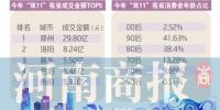 """河南省""""双11""""成交额近90亿 郑州贡献了29.8亿 - 河南一百度"""