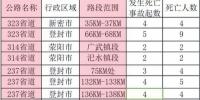 郑州交警发布交通事故多发路段 行至这8处要小心 - 河南一百度