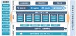 """中央企业""""三重一大""""数据如何报送?来看浪潮锦囊 - 郑州新闻热线"""