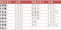 中国造血干细胞捐献者资料库人道救助项目 救助河南家庭生活困难造血干细胞捐献者情况公示 - 红十字会