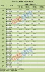 年内15省份上调最低工资标准 河南第一档上调180元 - 河南一百度
