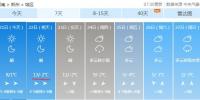 """河南气温飙升!最高温""""怒升""""到13℃,未来几天暂别雾霾 - 河南一百度"""