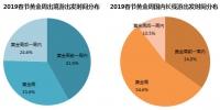 今年春节黄金周出境海岛游人气最高,人均消费1万以上 - 河南一百度
