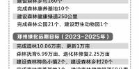 """21个森林公园、1个野生动物园……郑州市定下近期、远期绿化""""小目标"""" - 河南一百度"""