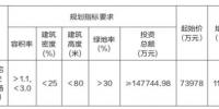 起始价73978万元,郑州市挂牌出让一宗地 - 河南一百度