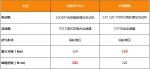 """哈弗H4 Pro强势挑战本田缤智,高性价比""""宝藏车""""非谁莫属? - 郑州新闻热线"""