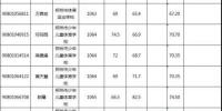 注意!郑州市属事业单位面试名单出来了! - 河南一百度