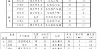 郑州国庆假期最新天气预报来了,4日开始雨来风来气温骤降 - 河南一百度