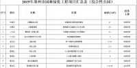 大手笔!郑州将建30个综合性公园,240个游园微公园! - 河南一百度