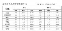 郑州9月份房地产销售数据公布:商品住宅均价11606元/㎡ - 河南一百度