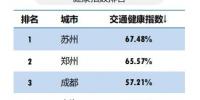 三季度郑州交通健康度力压北上广深,拥堵缓解降幅全国第三 - 河南一百度
