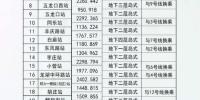 郑州8号线站点已定,不仅途经高新区还可直达中牟!网友:担心房价 - 河南一百度