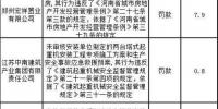 单笔最高罚721万元!郑州多家房企、建筑企业遭处罚 - 河南一百度