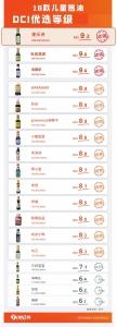 """测评18款""""儿童酱油"""":5款钠含量超过了部分普通酱油 - 河南一百度"""